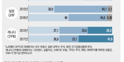 한국 국민연금, 채권 ...